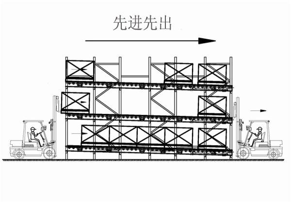 重力式货架(滚筒式)